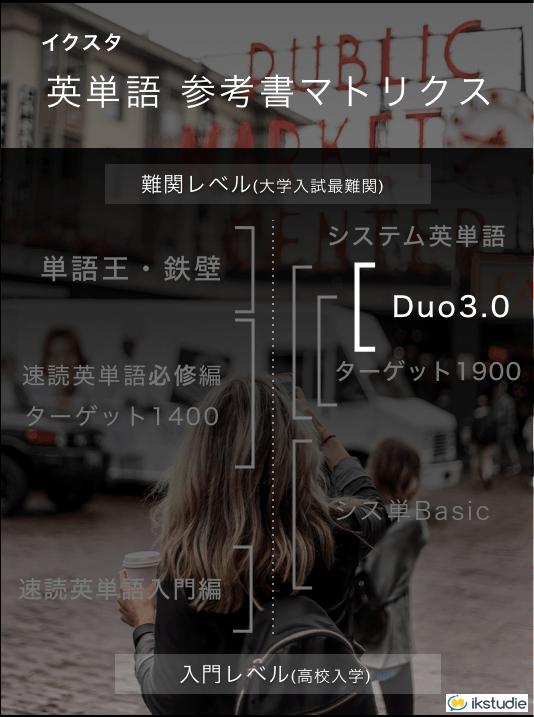 Duo3.0英単語熟語