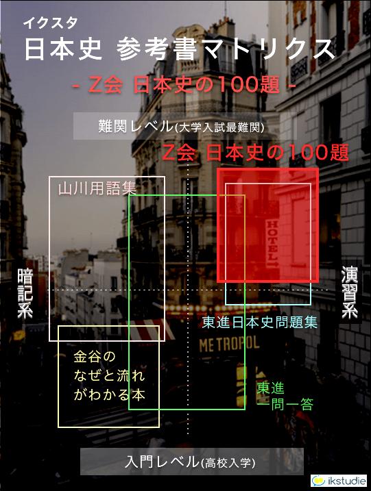 日本史の参考書 Z会実力をつける100題