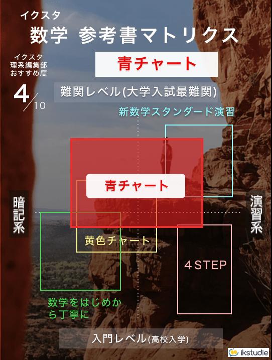 青チャートの参考書マトリクス