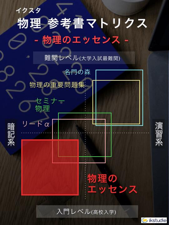 物理のエッセンスの難易度 センター物理の参考書