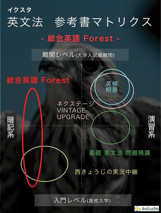 参考書マトリクス 英文法 総合英語 Forest