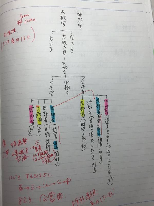 鎌倉時代のノートを活用した勉強法