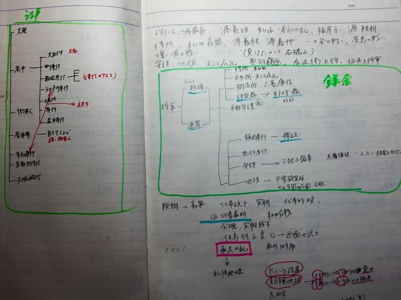 幕府の構造をノートにまとめた勉強法