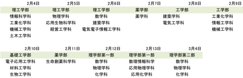 東京理科大学の2016年学部・学科別の日程の一覧