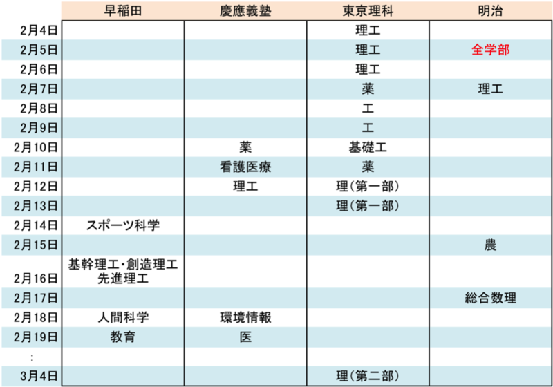 早稲田大学と慶応義塾大学と東京理科大学と明治大学の2016年の受験日程表