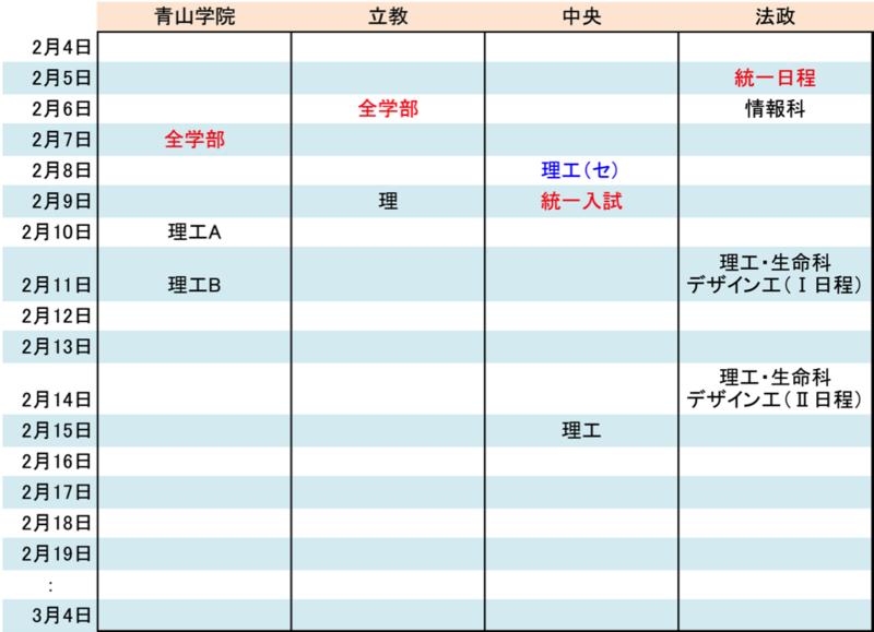 青山学院大学と立教大学と中央大学と法政大学の2016年の受験日程の一覧
