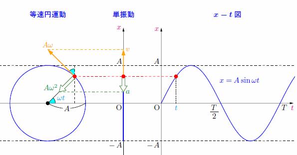 等速円運動と単振動の関係