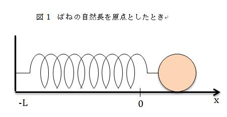 図1 ばねの自然長を原点したとき