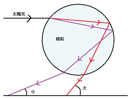 雨粒で反射屈折する太陽光の図