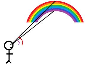 大学受験の物理分野で使う波動を解説している