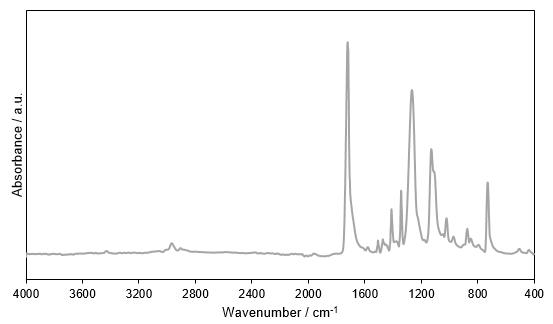 理系の大学の授業で使う、実験結果の数値グラフ