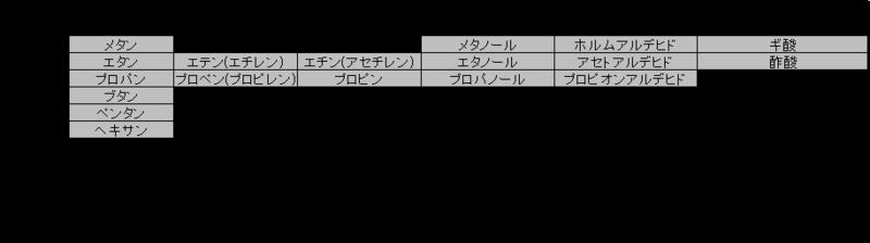 脂肪族の化学構造表