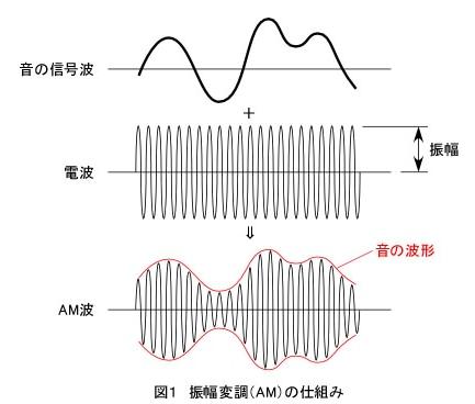 AMラジオの仕組み