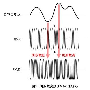 FMラジオの仕組み