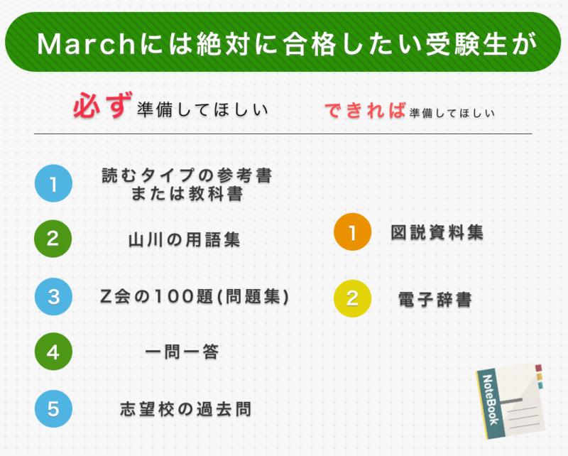 March志望で日本史を使う受験生が準備してほしい参考書一覧