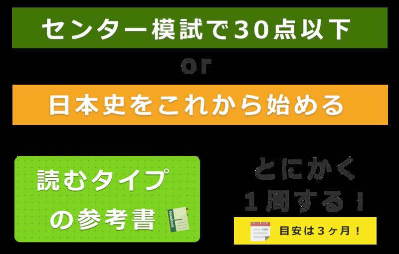 センターで日本史30点以下の場合は読むタイプの参考書を使ってください