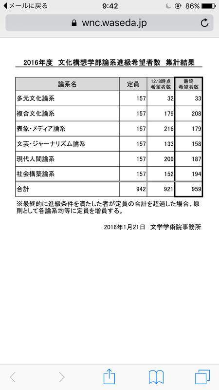 早稲田大学文化構想学部の二年次から履修する論系のカリキュラム