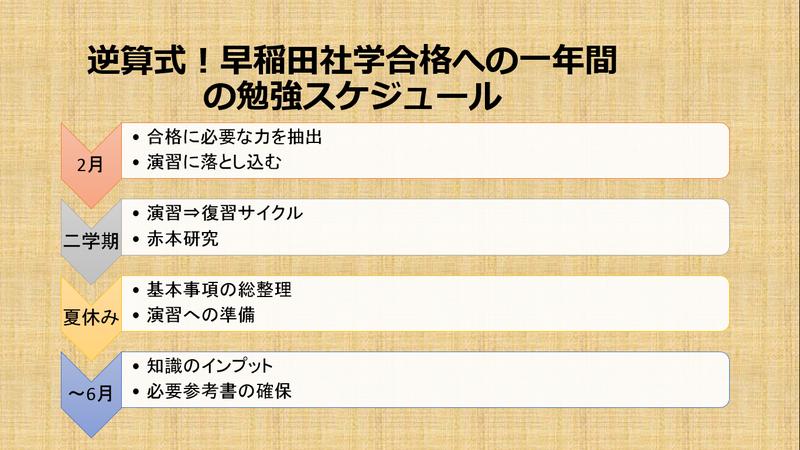受験計画 早稲田社学
