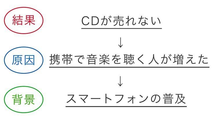 日本史論述のポイント