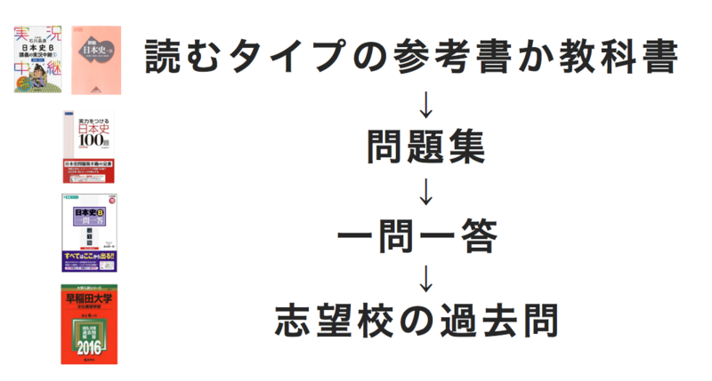 日本史の参考書に取り組む順番