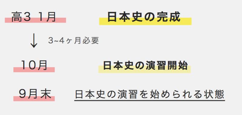 日本史の演習を始める時期
