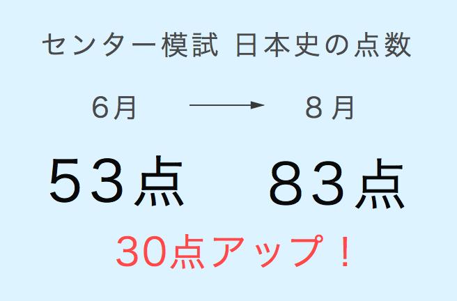 日本史の成績が伸びた例