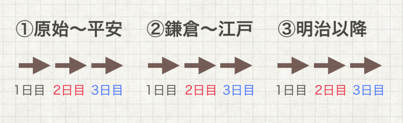 日本史一問一答の進め方