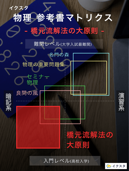 橋本流解法の大原則の参考書マトリクス