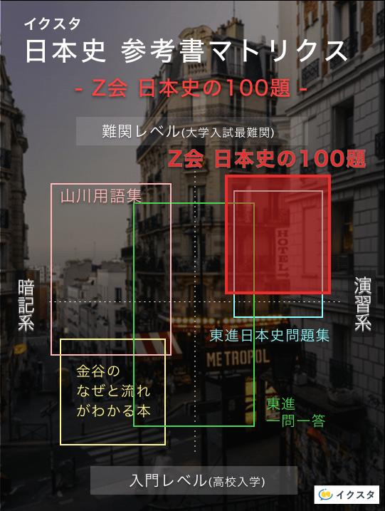 Z会 日本史100題の参考書マトリクス