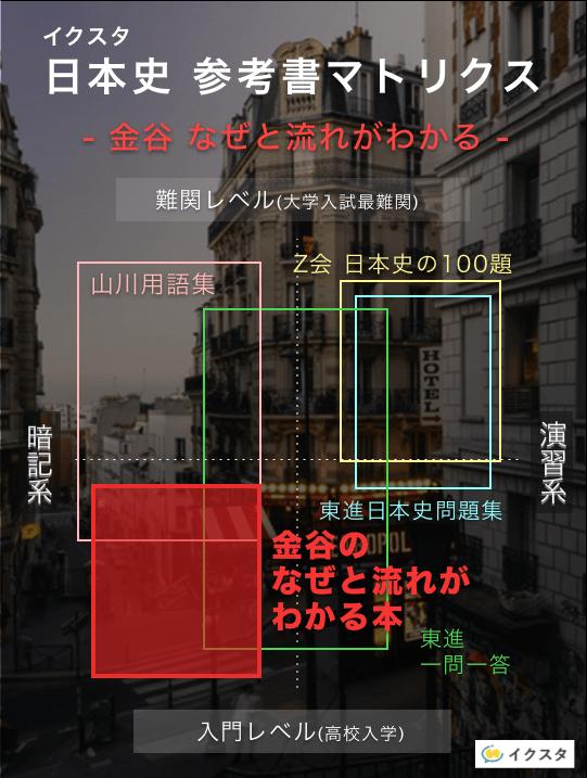 金谷なぜと流れがわかる日本史の参考書マトリクス