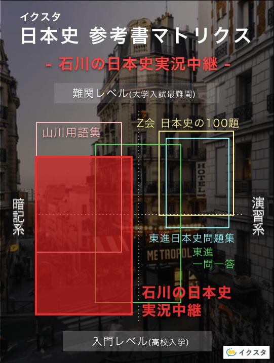 石川日本史の実況中継の参考書マトリクス