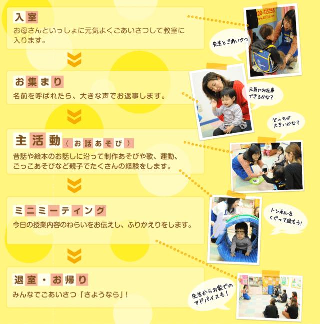 はじめてクラスの授業の流れ,幼児,教室,口コミ