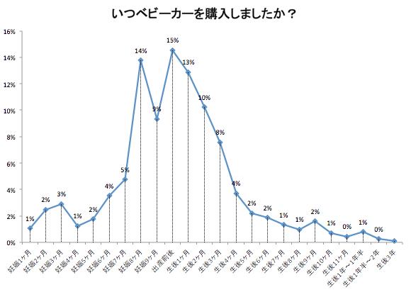 ベビーカー購入時期のグラフ,ベビーカー,