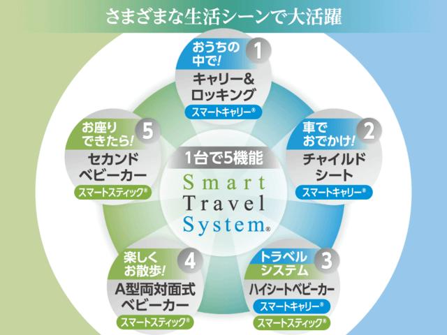 日本育児 スマートトラベルシステム説明画像,背中スイッチ,おでかけ,トラベルシステム
