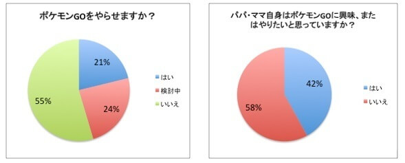 グラフ1,話題,ポケモンGO,