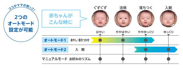 赤ちゃんのゴキゲンに合わせたオートモード,ユラリズム,ラック,