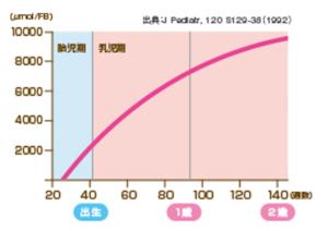 脳のDHA含量の変化グラフ,赤ちゃん,DHA,