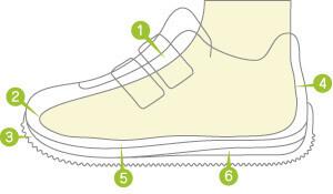 靴選びチェックポイント,ベビーシューズ,ファーストシューズ,