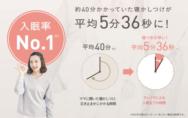 入眠率はNo.1!,