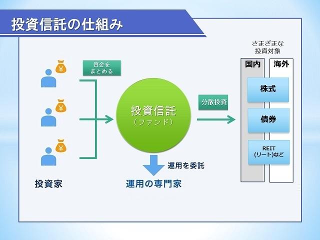 投資信託説明図,教育資金,お金,投資
