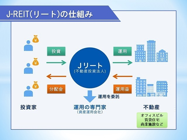 Jリート説明図,教育資金,お金,投資