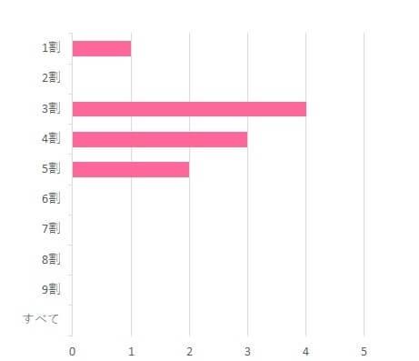 キューピー角切り野菜ミックス利用割合調査グラフ,キユーピー 角切り野菜ミックス 70g,