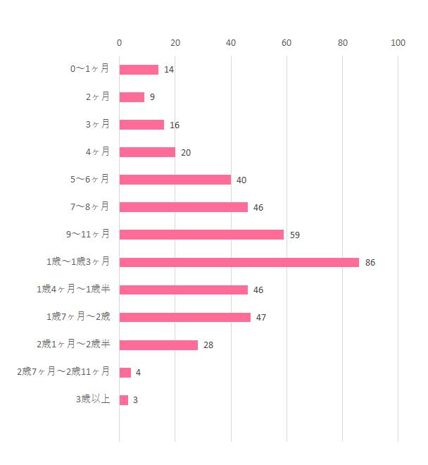 グラフ2,エルゴベビー オリジナル ,