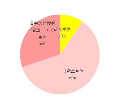 メチャカル ハンディα エッグショック MF移動手段調査グラフ,ホワイトレーベル メチャカル ハンディα エッグショック MF,