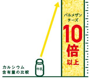 カルシウム含有量の比較,カルシウム,粉チーズ,