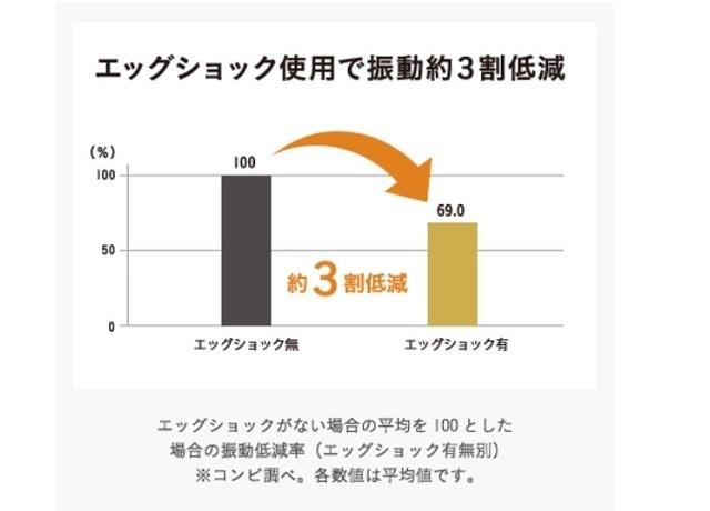 エッグショック使用時の振動軽減を表したグラフ,