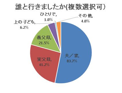 割合回答者 夫/妻83.7%339 実父母41.2%167 義父母21.5%87 上の子ども6.2%25 ひとりで1.0%4 その他4.0%16 回答者数合計405,戌の日,水天宮,