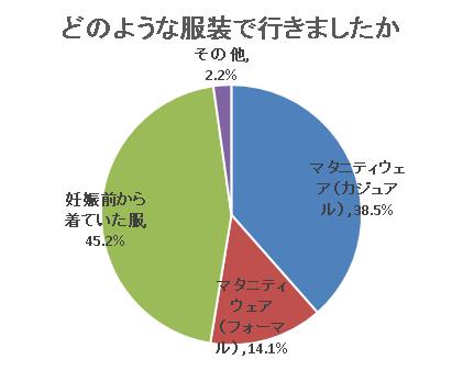割合回答者 マタニティウェア(カジュアル)38.5%156 マタニティウェア(フォーマル)14.1%57 妊娠前から着ていた服45.2%183 その他2.2%9 回答者数合計405,戌の日,水天宮,
