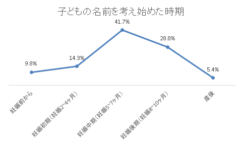 割合回答者 妊娠前から9.8%171 妊娠初期(妊娠2~4ヶ月)14.3%248 妊娠中期(妊娠5~7ヶ月)41.7%724 妊娠後期(妊娠8~10ヶ月)28.8%501 産後5.4%94 合計1738,名付け,