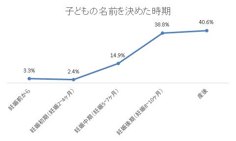 割合回答者 妊娠前から3.3%57 妊娠初期(妊娠2~4ヶ月)2.4%42 妊娠中期(妊娠5~7ヶ月)14.9%259 妊娠後期(妊娠8~10ヶ月)38.8%674 産後40.6%706 合計1738,名付け,